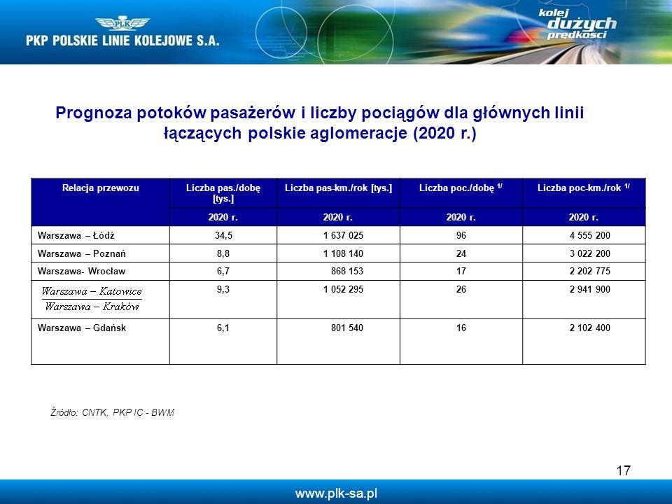www.plk-sa.pl Relacja przewozuLiczba pas./dobę [tys.] Liczba pas-km./rok [tys.]Liczba poc./dobę 1/ Liczba poc-km./rok 1/ 2020 r. Warszawa – Łódź34,5 1