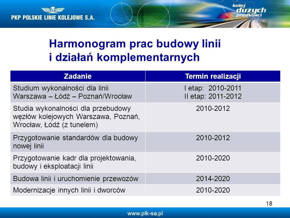 www.plk-sa.pl 18 Harmonogram prac budowy linii i działań komplementarnych ZadanieTermin realizacji Studium wykonalności dla linii Warszawa – Łódź – Po