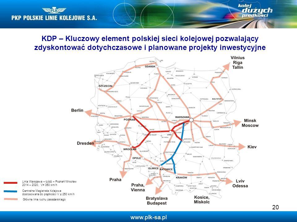 www.plk-sa.pl 20 Centralna Magistrala Kolejowa dostosowana do prędkości V 250 km/h Główne linie ruchu pasażerskiego Linia Warszawa – Łódź – Poznań/Wro