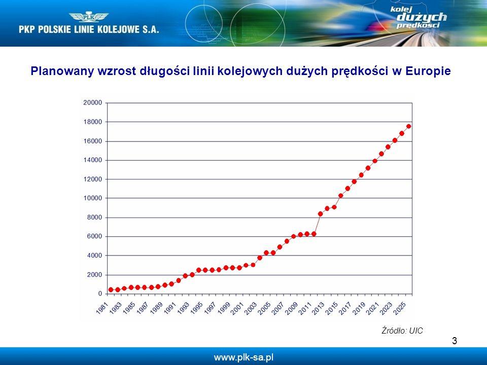 www.plk-sa.pl 14 2008 – Uchwała Rady Ministrów 276/2008 w sprawie przyjęcia strategii ponadregionalnej w sprawie budowy i uruchomienia przewozów kolejami dużych prędkości w Polsce.