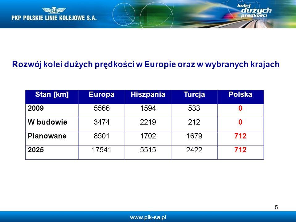 5 Stan [km]EuropaHiszpaniaTurcjaPolska 2009556615945330 W budowie347422192120 Planowane850117021679712 20251754155152422712 Rozwój kolei dużych prędko