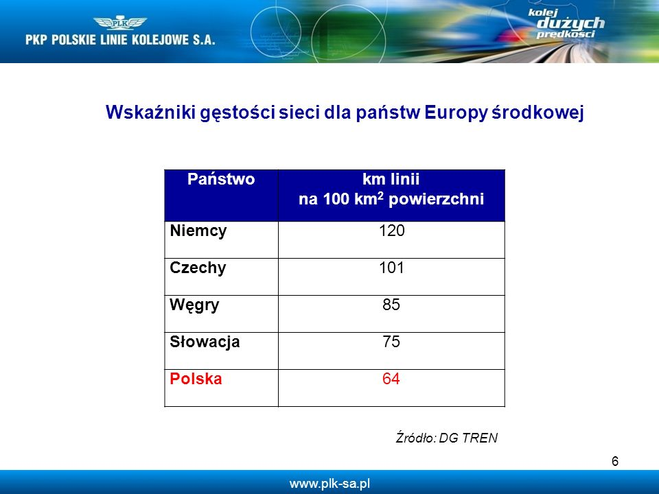 www.plk-sa.pl 6 Wskaźniki gęstości sieci dla państw Europy środkowej Państwokm linii na 100 km 2 powierzchni Niemcy120 Czechy101 Węgry85 Słowacja75 Po