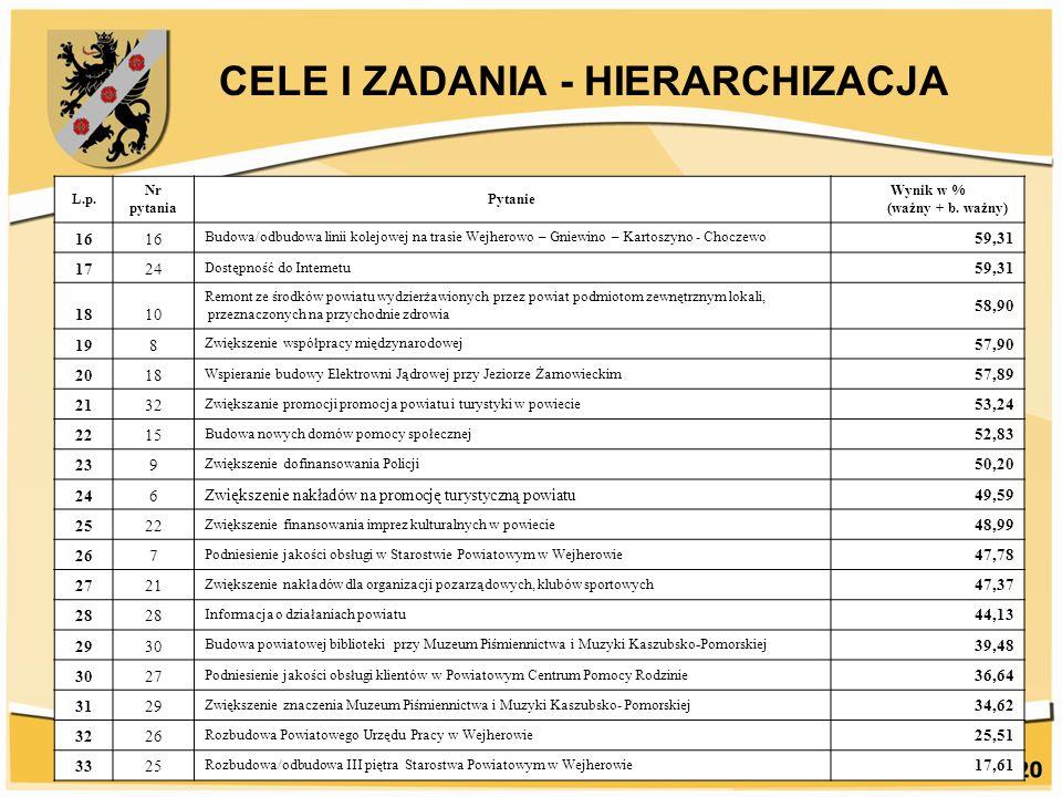 CELE I ZADANIA - HIERARCHIZACJA L.p. Nr pytania Pytanie Wynik w % (ważny + b. ważny) 16 Budowa/odbudowa linii kolejowej na trasie Wejherowo – Gniewino