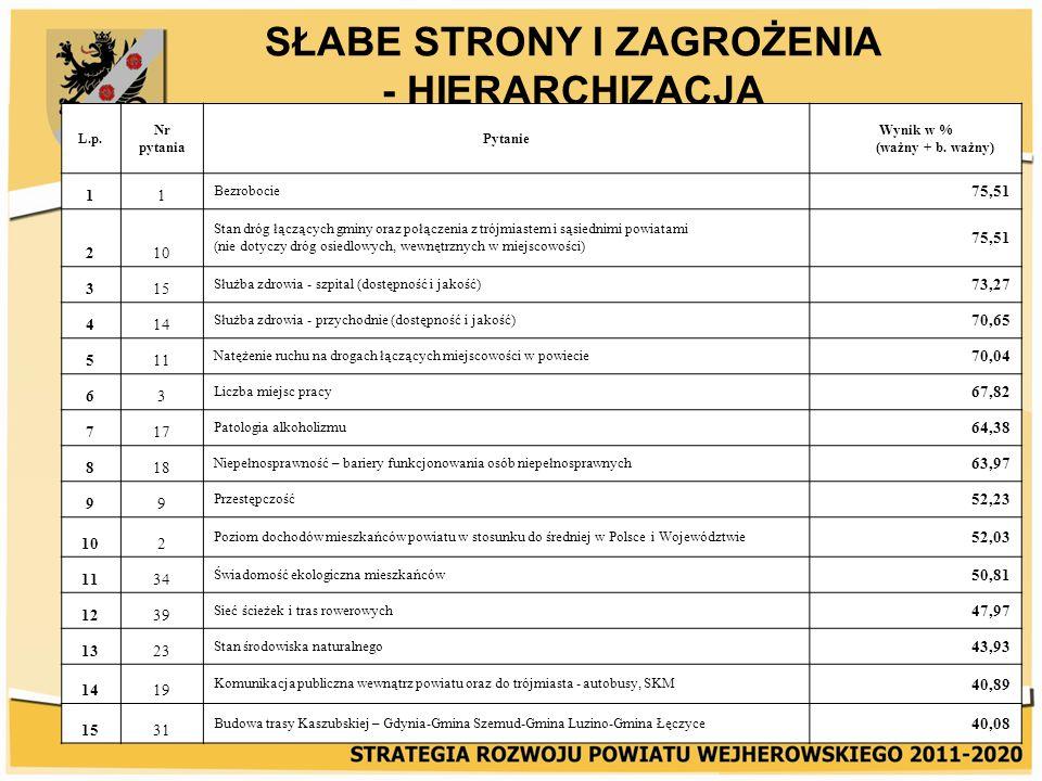 SŁABE STRONY I ZAGROŻENIA - HIERARCHIZACJA L.p. Nr pytania Pytanie Wynik w % (ważny + b. ważny) 11 Bezrobocie 75,51 210 Stan dróg łączących gminy oraz