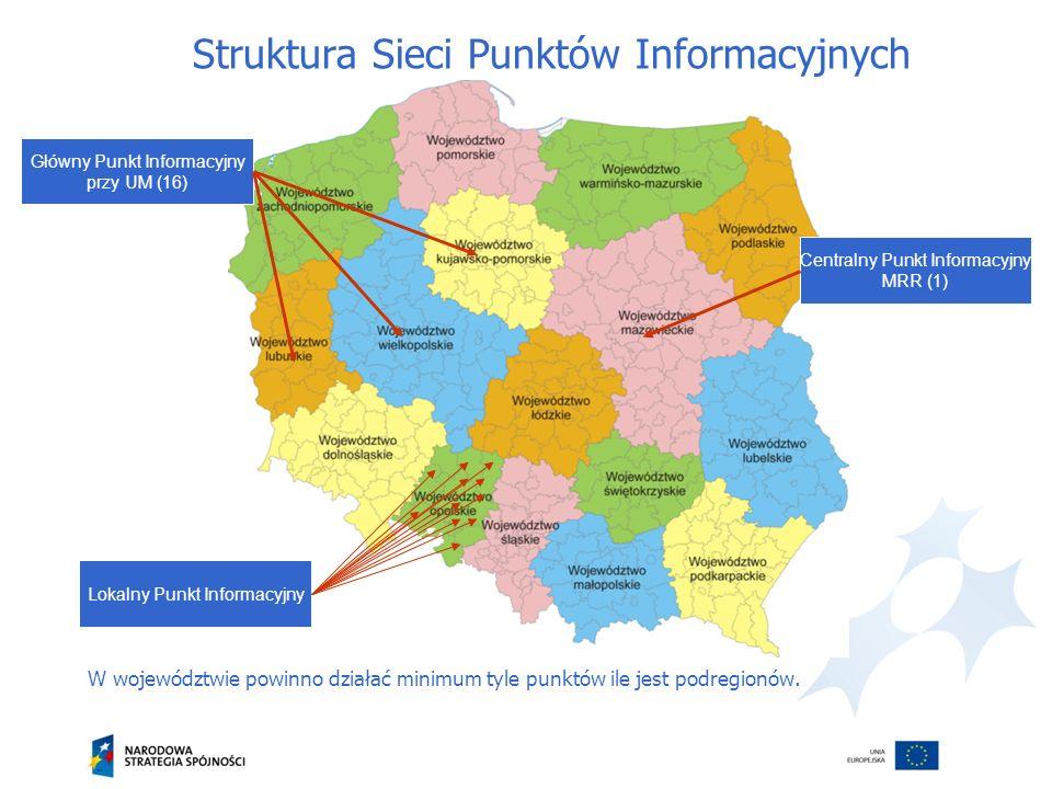 W województwie powinno działać minimum tyle punktów ile jest podregionów. Centralny Punkt Informacyjny MRR (1) Lokalny Punkt Informacyjny Główny Punkt