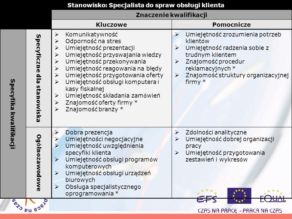 Stanowisko: Specjalista do spraw obsługi klienta Znaczenie kwalifikacji KluczowePomocnicze Specyfika kwalifikacji Specyficzne dla stanowiska Komunikat