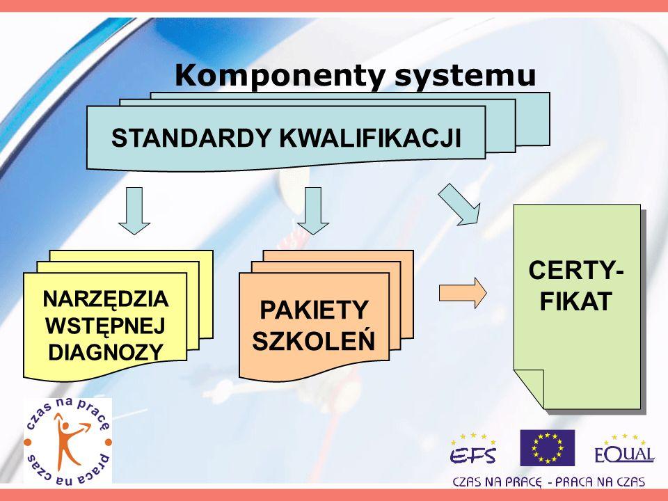Komponenty systemu STANDARDY KWALIFIKACJI NARZĘDZIA WSTĘPNEJ DIAGNOZY PAKIETY SZKOLEŃ CERTY- FIKAT