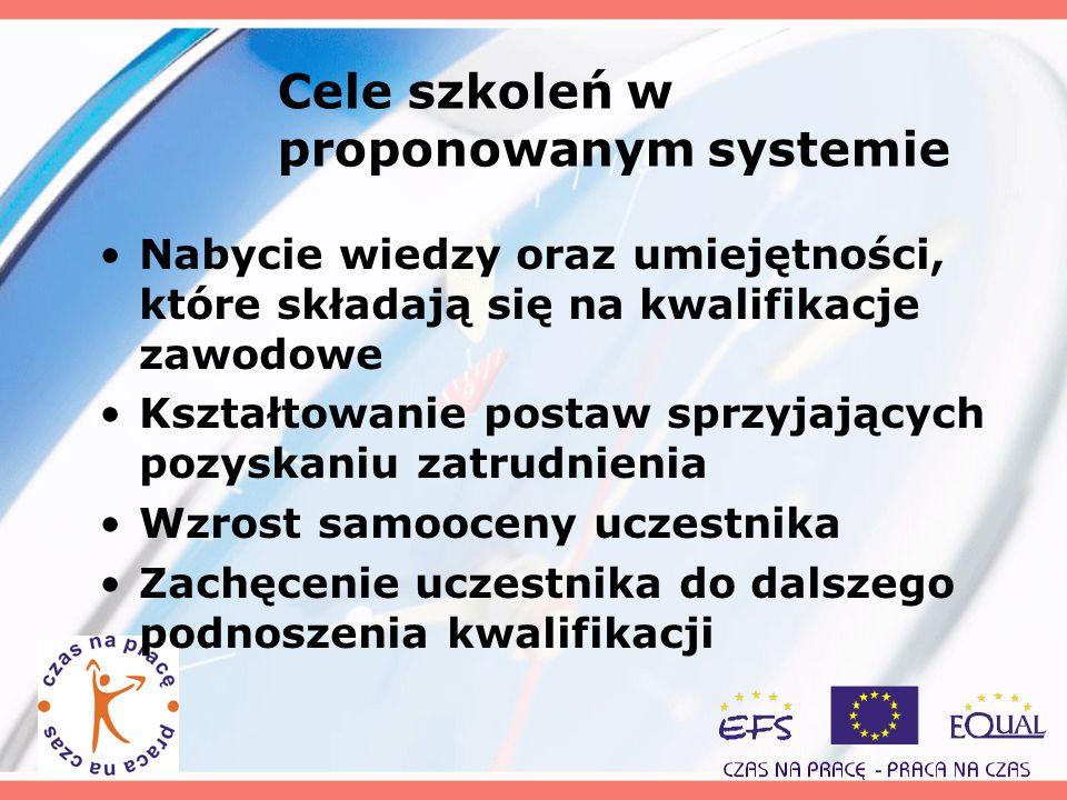 Cele szkoleń w proponowanym systemie Nabycie wiedzy oraz umiejętności, które składają się na kwalifikacje zawodowe Kształtowanie postaw sprzyjających
