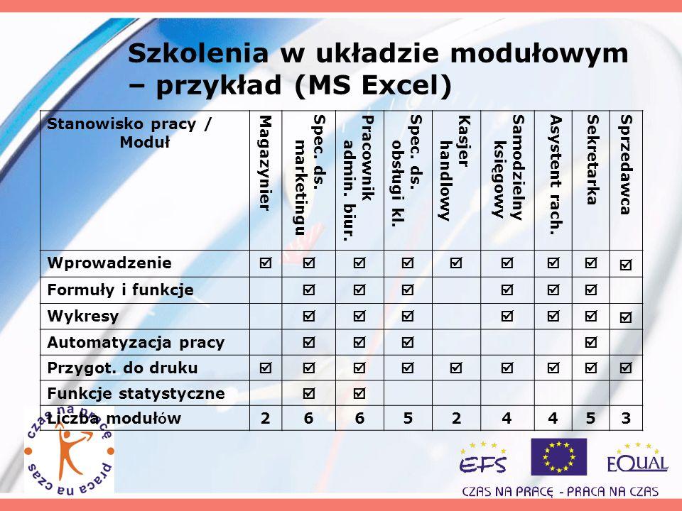 Szkolenia w układzie modułowym – przykład (MS Excel) Stanowisko pracy / Moduł MagazynierSpec. ds. marketingu Pracownik admin. biur. Spec. ds. obsługi