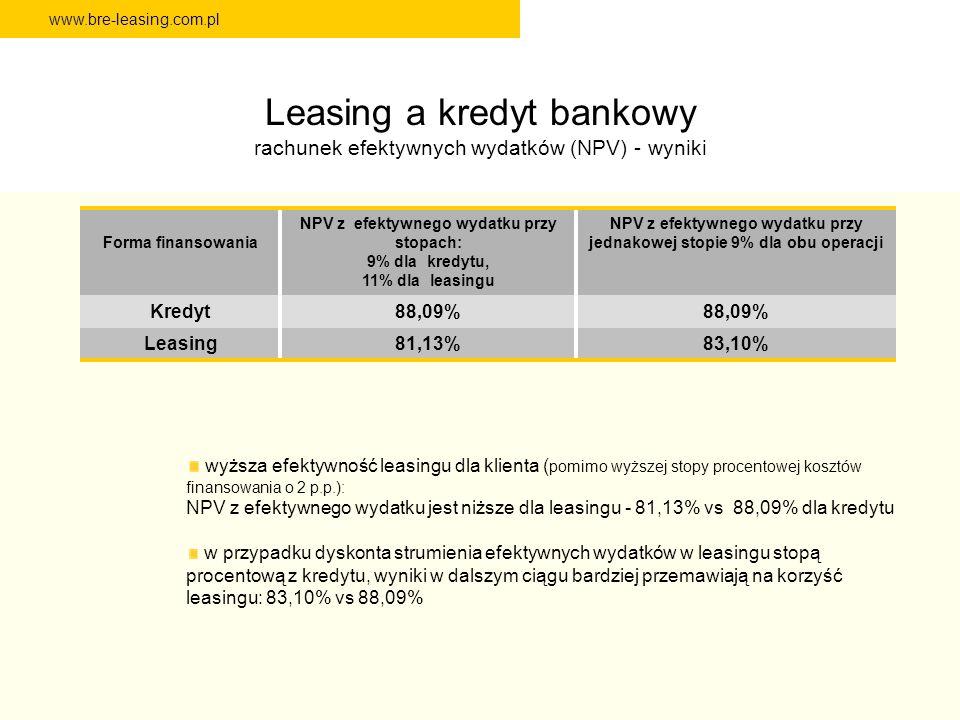 www.bre-leasing.com.pl Leasing a kredyt bankowy rachunek efektywnych wydatków (NPV) - wyniki Forma finansowania NPV z efektywnego wydatku przy stopach