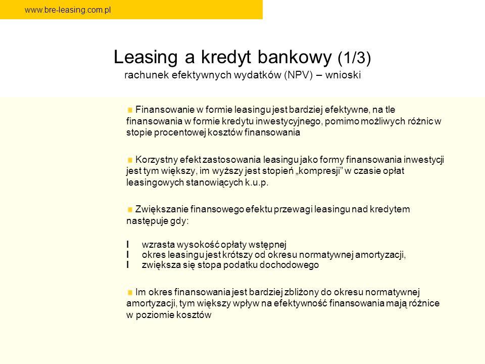 www.bre-leasing.com.pl Leasing a kredyt bankowy (1/3) rachunek efektywnych wydatków (NPV) – wnioski Finansowanie w formie leasingu jest bardziej efekt