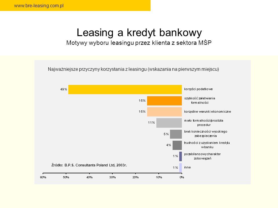 www.bre-leasing.com.pl Leasing a kredyt bankowy Motywy wyboru leasingu przez klienta z sektora MŚP Najważniejsze przyczyny korzystania z leasingu (wsk