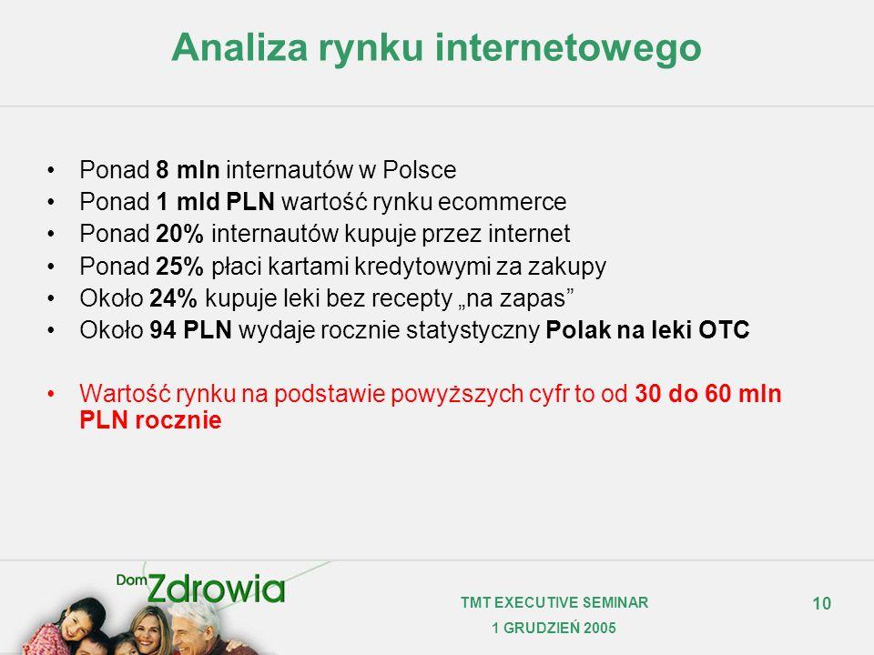 10 TMT EXECUTIVE SEMINAR 1 GRUDZIEŃ 2005 Analiza rynku internetowego Ponad 8 mln internautów w Polsce Ponad 1 mld PLN wartość rynku ecommerce Ponad 20