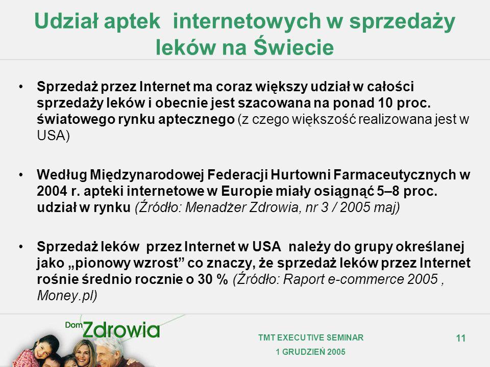 11 TMT EXECUTIVE SEMINAR 1 GRUDZIEŃ 2005 Udział aptek internetowych w sprzedaży leków na Świecie Sprzedaż przez Internet ma coraz większy udział w cał