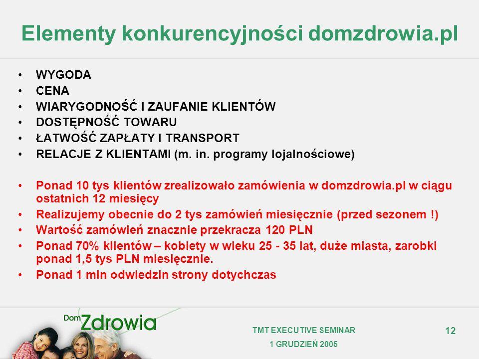 12 TMT EXECUTIVE SEMINAR 1 GRUDZIEŃ 2005 Elementy konkurencyjności domzdrowia.pl WYGODA CENA WIARYGODNOŚĆ I ZAUFANIE KLIENTÓW DOSTĘPNOŚĆ TOWARU ŁATWOŚ