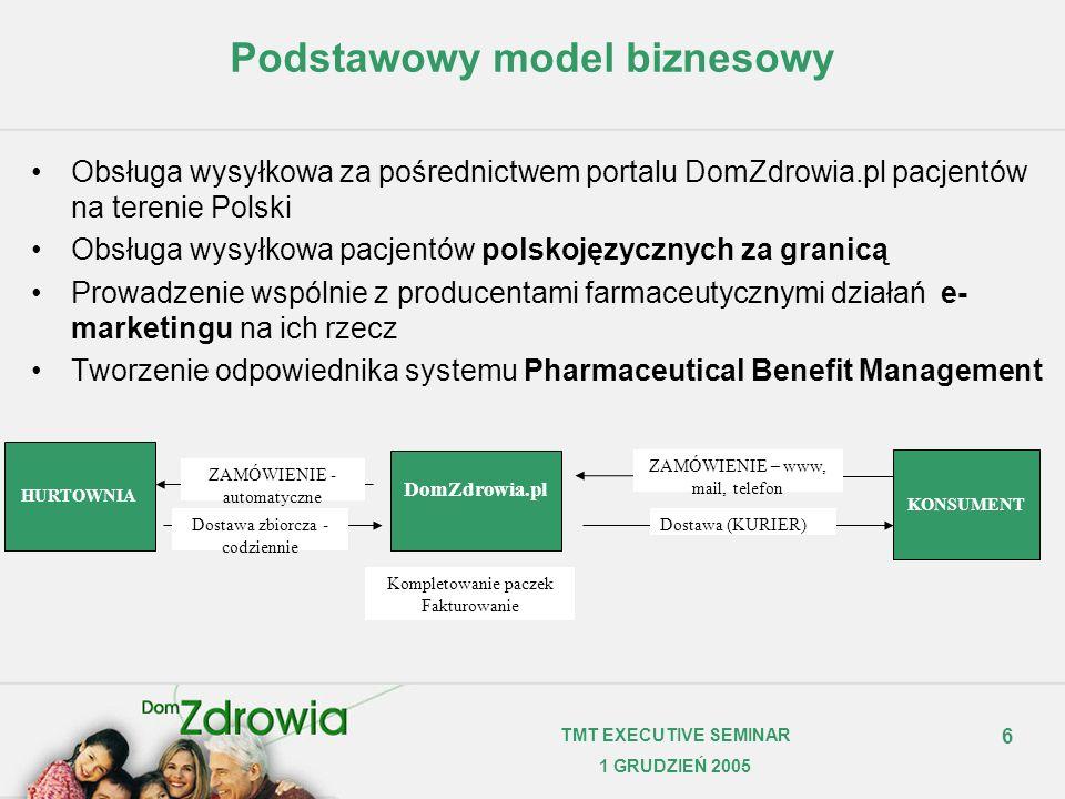 6 TMT EXECUTIVE SEMINAR 1 GRUDZIEŃ 2005 Podstawowy model biznesowy Obsługa wysyłkowa za pośrednictwem portalu DomZdrowia.pl pacjentów na terenie Polsk