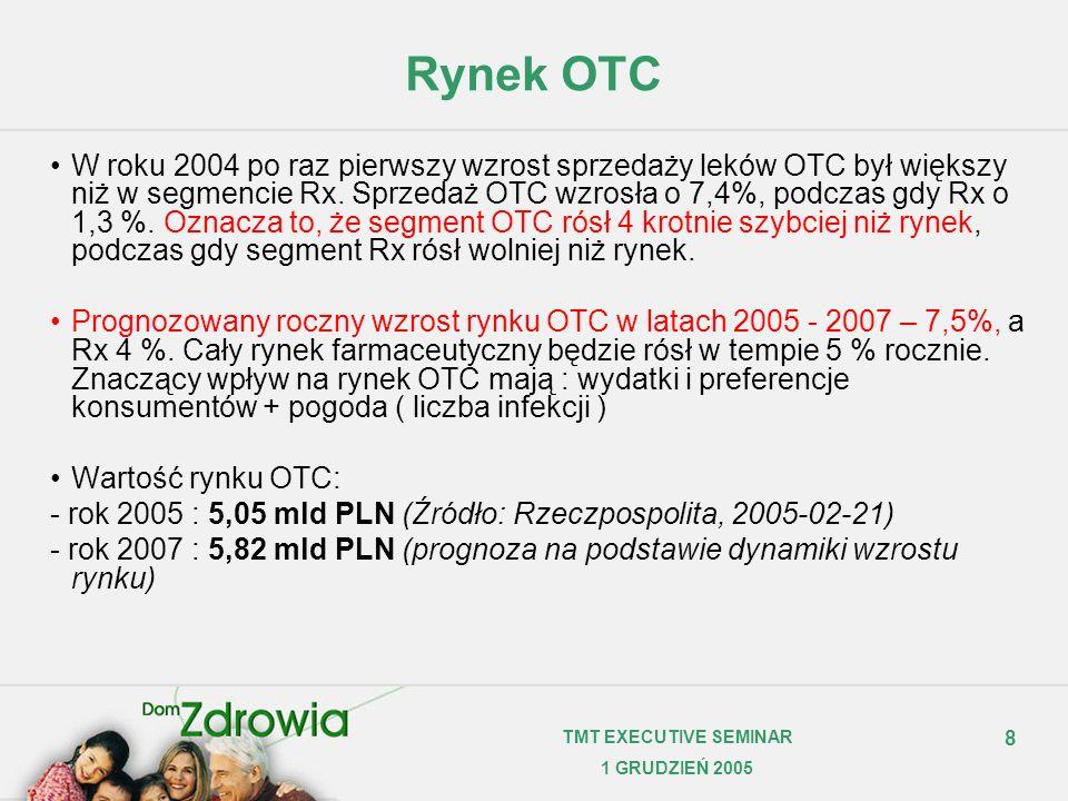 8 TMT EXECUTIVE SEMINAR 1 GRUDZIEŃ 2005 Rynek OTC W roku 2004 po raz pierwszy wzrost sprzedaży leków OTC był większy niż w segmencie Rx. Sprzedaż OTC