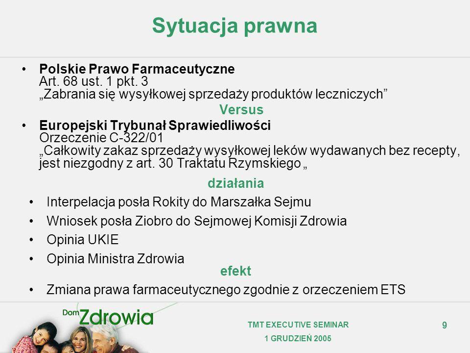 9 TMT EXECUTIVE SEMINAR 1 GRUDZIEŃ 2005 Sytuacja prawna Polskie Prawo Farmaceutyczne Art. 68 ust. 1 pkt. 3 Zabrania się wysyłkowej sprzedaży produktów