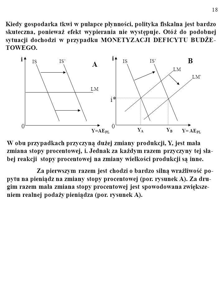 17 Kiedy gospodarka tkwi w pułapce płynności, polityka fiskalna jest bardzo skuteczna, ponieważ efekt wypierania nie występuje... i 0 LM Y= AE PL IS O
