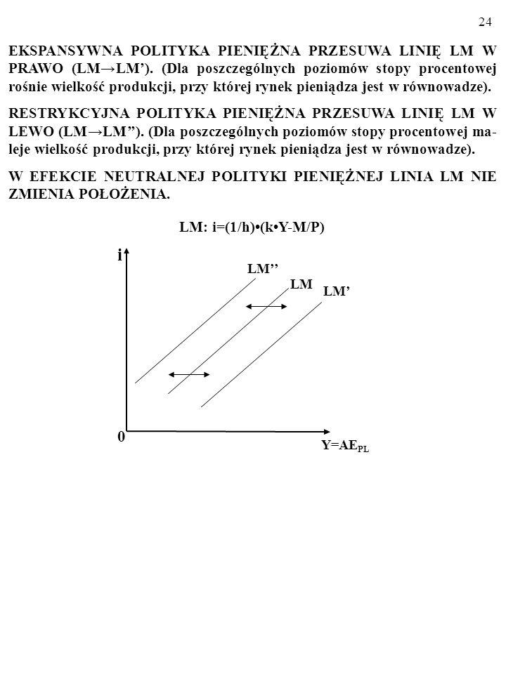 23 EKSPANSYWNA jest polityka gospodarcza, której celem jest zwięk- szenie zagregowanych wydatków, AE PL, w gospodarce. RESTRYKCYJNA jest polityka gosp