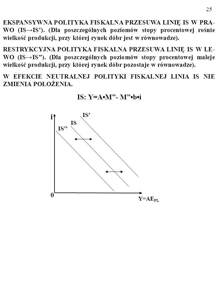 24 EKSPANSYWNA POLITYKA PIENIĘŻNA PRZESUWA LINIĘ LM W PRAWO (LMLM). (Dla poszczególnych poziomów stopy procentowej rośnie wielkość produkcji, przy któ