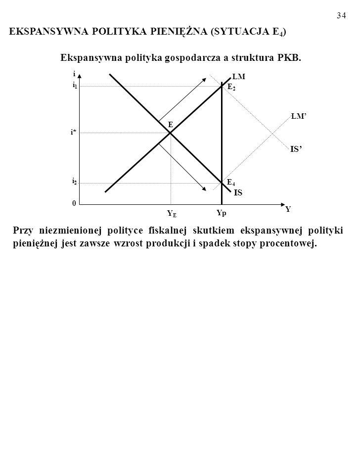 33 Ekspansywna polityka gospodarcza a struktura PKB. Na przykład: a) Obniżka podatku dochodowego bezpośrednio zwiększa konsumpcję, C. b) Ulgi inwestyc