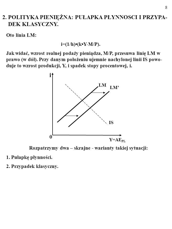 7 i 0 LM Y= AE PL Przypadek klasyczny A zatem w opisywanej sytuacji (h0 ) wrażliwość popytu na pieniądz, M D, na zmiany stopy procentowej, i, jest skr