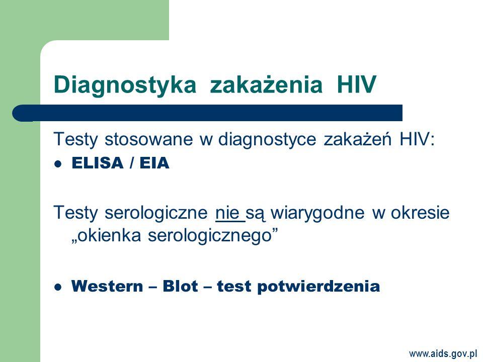 www.aids.gov.pl Diagnostyka zakażenia HIV Testy stosowane w diagnostyce zakażeń HIV: ELISA / EIA Testy serologiczne nie są wiarygodne w okresie okienka serologicznego Western – Blot – test potwierdzenia