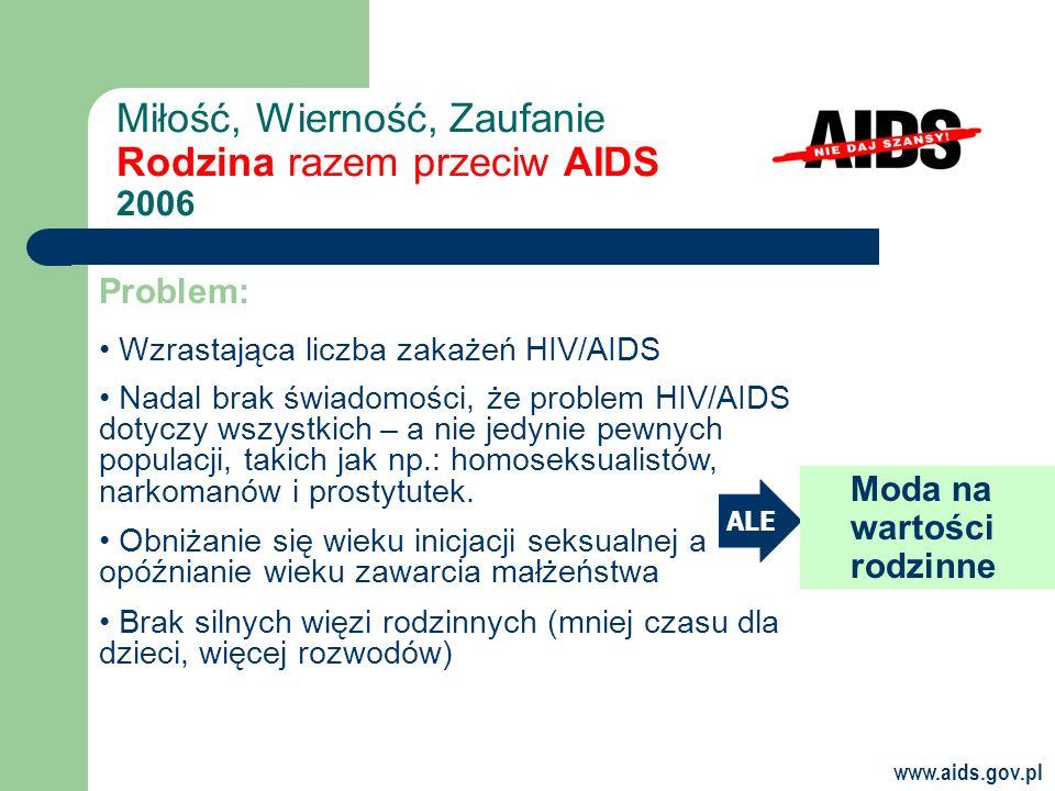 www.aids.gov.pl Miłość, Wierność, Zaufanie Rodzina razem przeciw AIDS 2006 Problem: Wzrastająca liczba zakażeń HIV/AIDS Nadal brak świadomości, że problem HIV/AIDS dotyczy wszystkich – a nie jedynie pewnych populacji, takich jak np.: homoseksualistów, narkomanów i prostytutek.