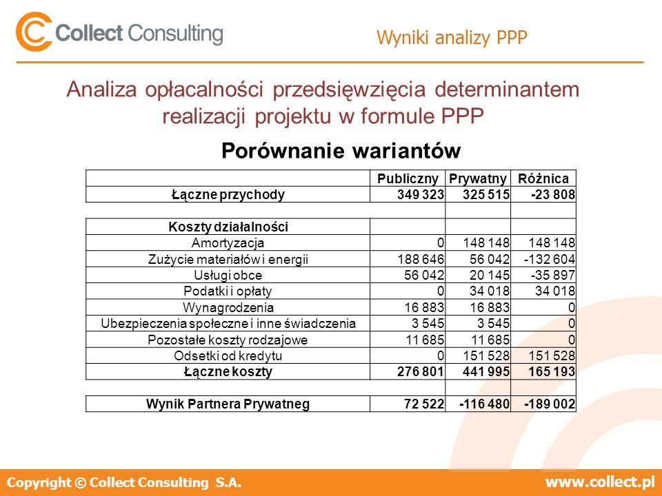 Copyright © Collect Consulting S.A.www.collect.pl Wyniki analizy PPP Porównanie wariantów Analiza opłacalności przedsięwzięcia determinantem realizacj