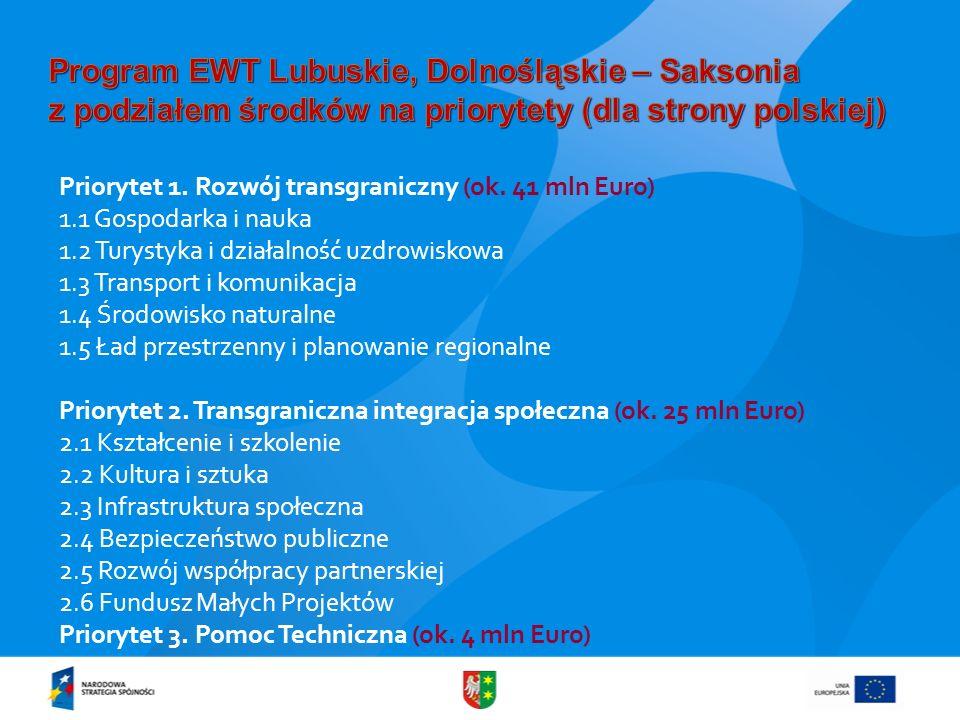 Priorytet 1. Rozwój transgraniczny (ok. 41 mln Euro) 1.1 Gospodarka i nauka 1.2 Turystyka i działalność uzdrowiskowa 1.3 Transport i komunikacja 1.4 Ś