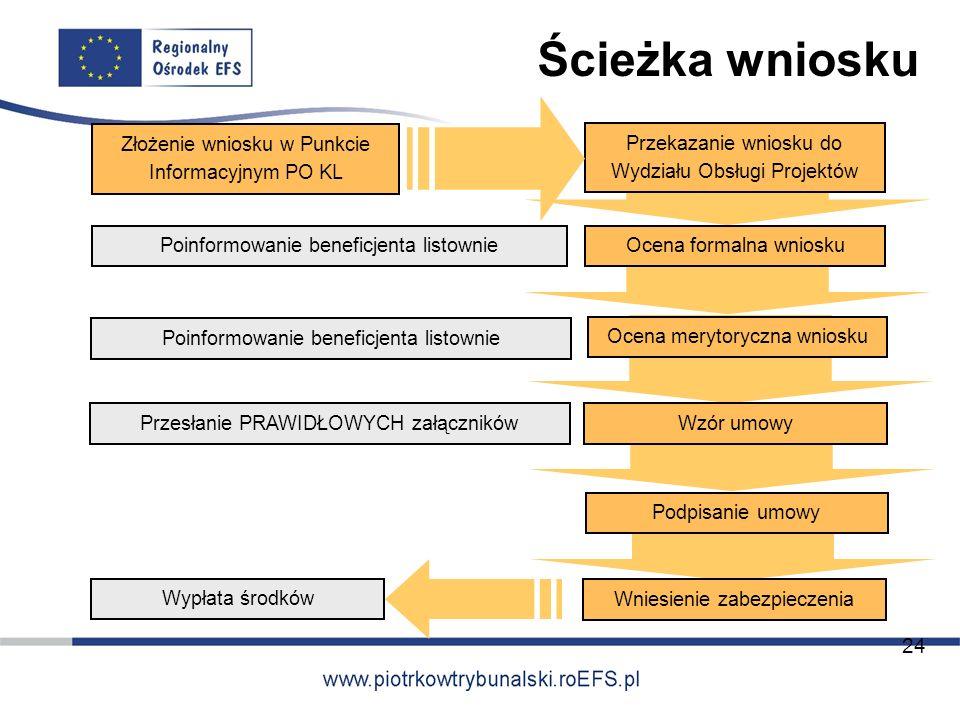 Ścieżka wniosku Złożenie wniosku w Punkcie Informacyjnym PO KL Przekazanie wniosku do Wydziału Obsługi Projektów Ocena formalna wnioskuPoinformowanie