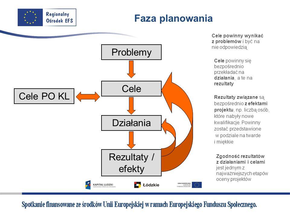 Faza planowania Cele PO KL Problemy Cele Działania Rezultaty / efekty Cele powinny wynikać z problemów i być na nie odpowiedzią Cele powinny się bezpo