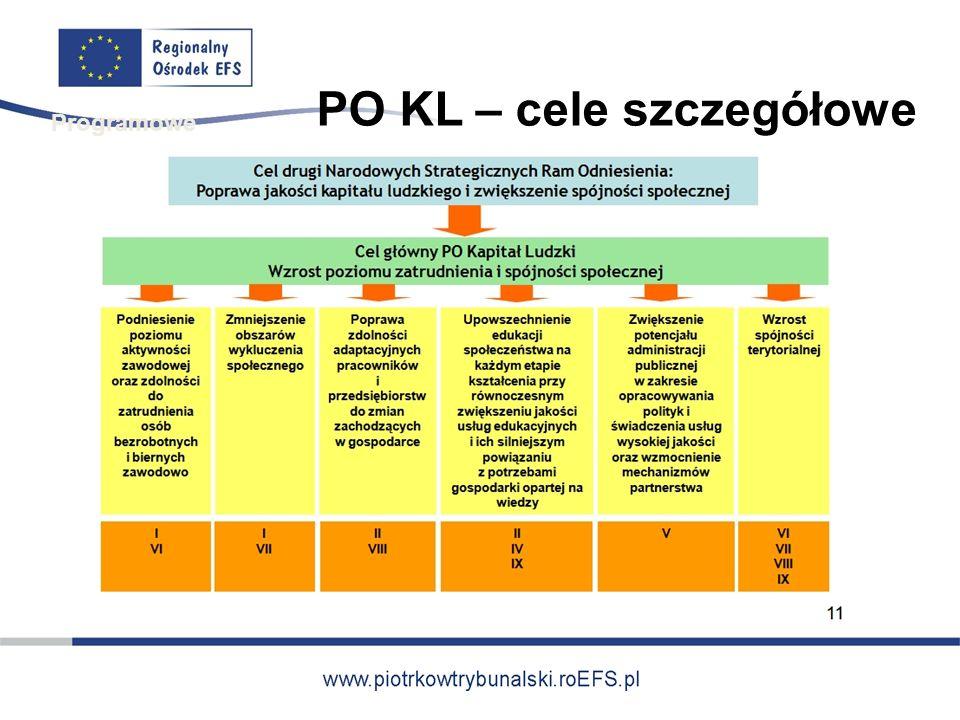 PO KL – cele szczegółowe Programowe