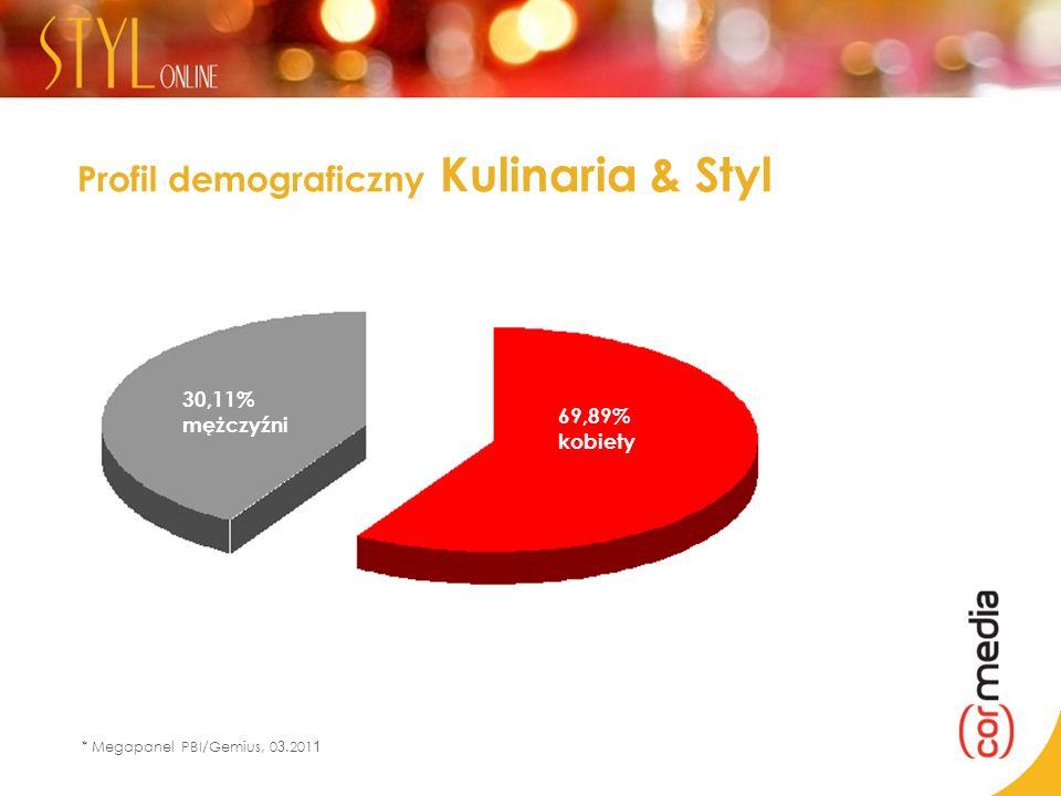 Profil demograficzny Kulinaria & Styl * Megapanel PBI/Gemius, 0 3.201 1 69,89% kobiety 30,11% mężczyźni