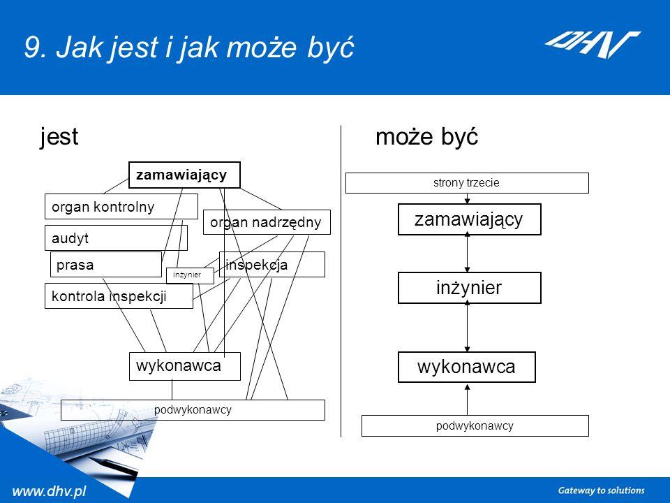www.dhv.pl 9. Jak jest i jak może być jestmoże być zamawiający organ nadrzędny organ kontrolny audyt prasa inspekcja kontrola inspekcji wykonawca podw