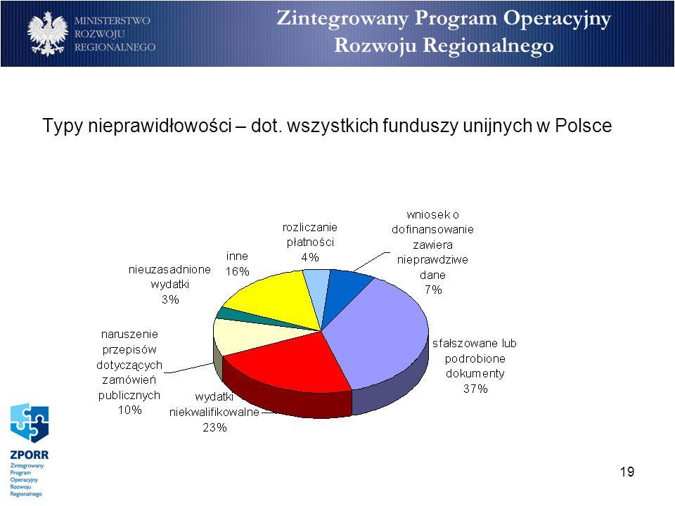 19 Zintegrowany Program Operacyjny Rozwoju Regionalnego Typy nieprawidłowości – dot. wszystkich funduszy unijnych w Polsce