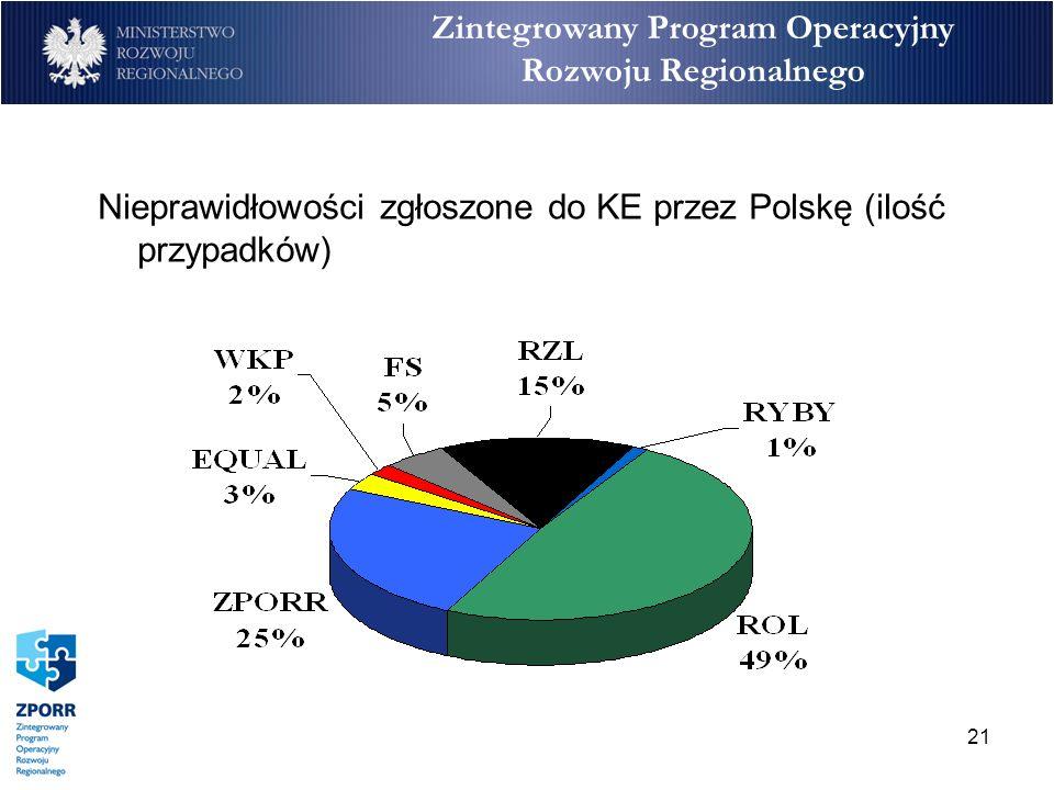 21 Zintegrowany Program Operacyjny Rozwoju Regionalnego Nieprawidłowości zgłoszone do KE przez Polskę (ilość przypadków)