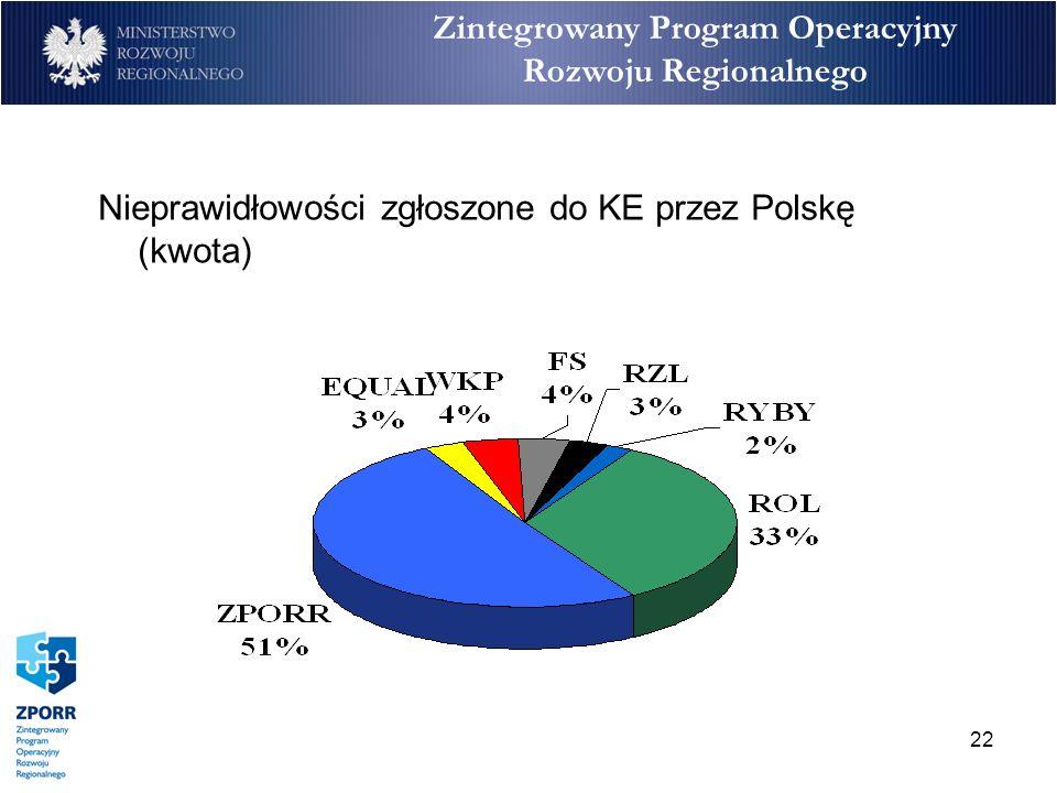 22 Zintegrowany Program Operacyjny Rozwoju Regionalnego Nieprawidłowości zgłoszone do KE przez Polskę (kwota)