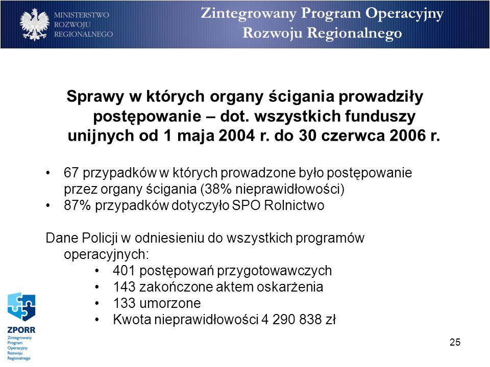 25 Zintegrowany Program Operacyjny Rozwoju Regionalnego Sprawy w których organy ścigania prowadziły postępowanie – dot. wszystkich funduszy unijnych o