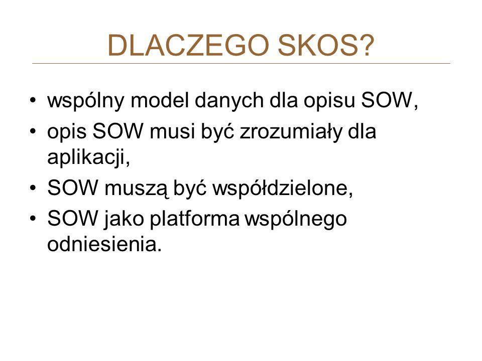 DLACZEGO SKOS? wspólny model danych dla opisu SOW, opis SOW musi być zrozumiały dla aplikacji, SOW muszą być współdzielone, SOW jako platforma wspólne