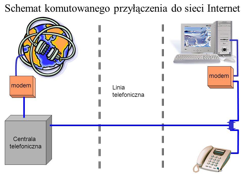 Sposoby łączenia z Internetem Dial-up ISDN neostrada łącze radiowe łącze satelitarne łącze stałe 14