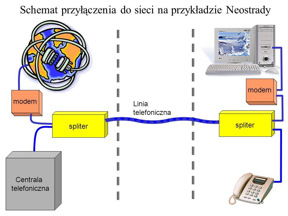 Schemat komutowanego przyłączenia do sieci Internet Centrala telefoniczna modem Linia telefoniczna modem 15
