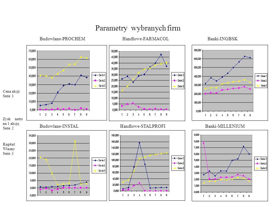 Parametry wybranych firm Budowlane-PROCHEM Zysk netto na 1 akcję Serie 2 Kapitał Własny Serie 3 Cena akcji Serie 1 Banki-INGBSKHandlowe-FARMACOL Banki