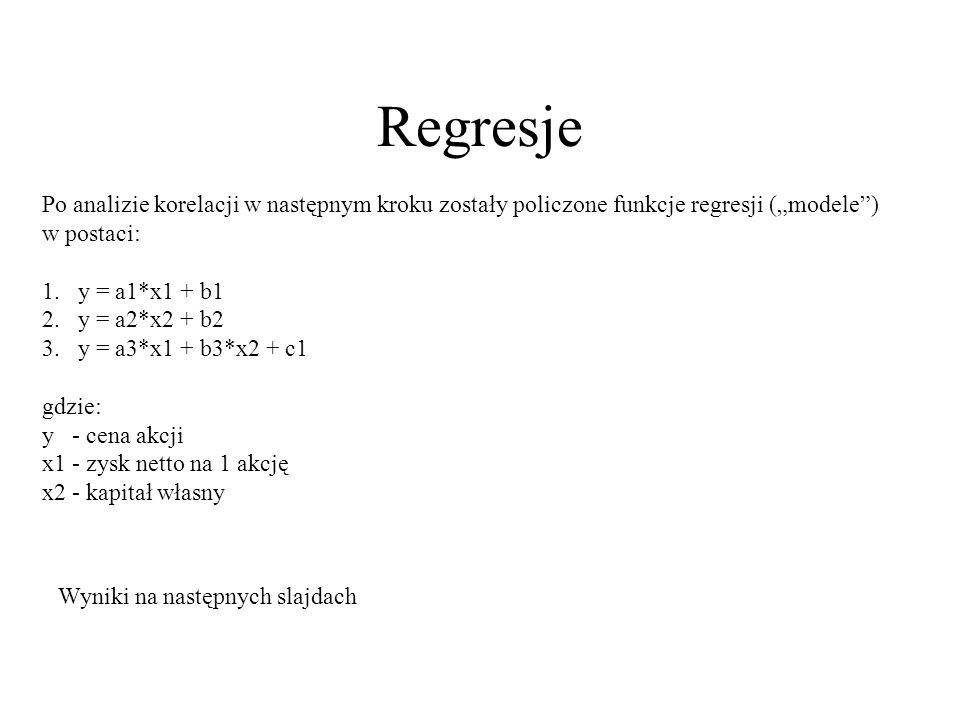 Regresje Po analizie korelacji w następnym kroku zostały policzone funkcje regresji (modele) w postaci: 1. y = a1*x1 + b1 2. y = a2*x2 + b2 3. y = a3*