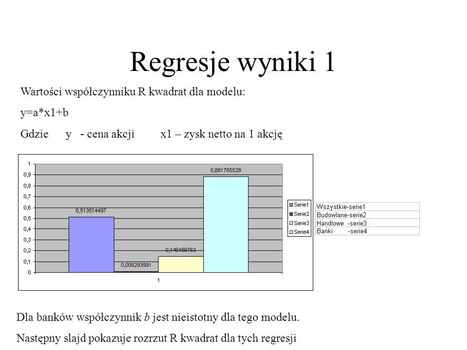 Regresje wyniki 1 Wartości współczynniku R kwadrat dla modelu: y=a*x1+b Gdzie y - cena akcji x1 – zysk netto na 1 akcję Dla banków współczynnik b jest