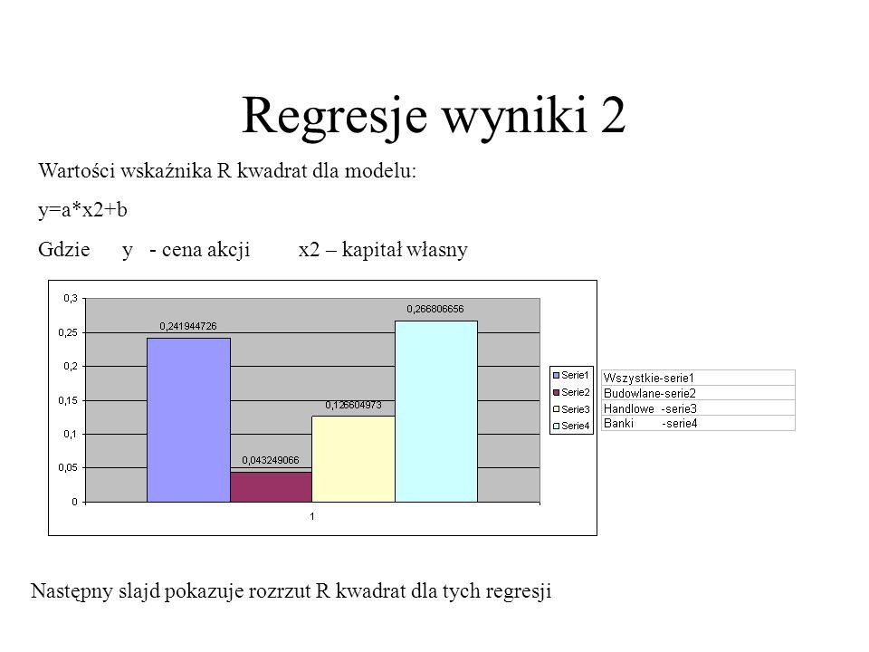 Regresje wyniki 2 Wartości wskaźnika R kwadrat dla modelu: y=a*x2+b Gdzie y - cena akcji x2 – kapitał własny Następny slajd pokazuje rozrzut R kwadrat