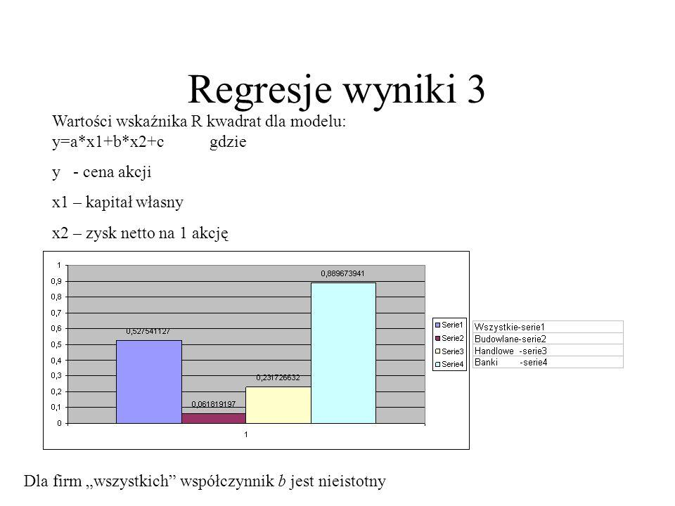 Regresje wyniki 3 Wartości wskaźnika R kwadrat dla modelu: y=a*x1+b*x2+c gdzie y - cena akcji x1 – kapitał własny x2 – zysk netto na 1 akcję Dla firm