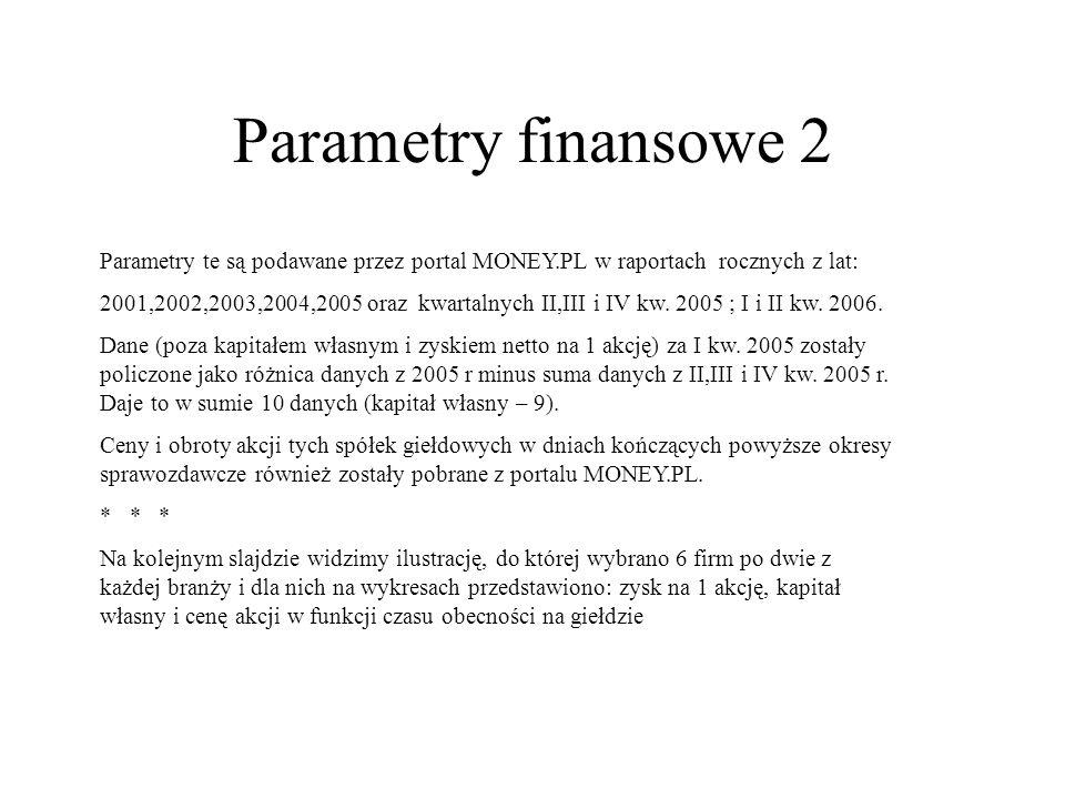Parametry finansowe 2 Parametry te są podawane przez portal MONEY.PL w raportach rocznych z lat: 2001,2002,2003,2004,2005 oraz kwartalnych II,III i IV