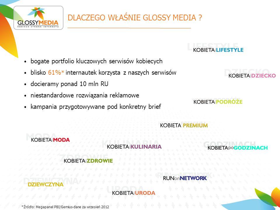 DLACZEGO WŁAŚNIE GLOSSY MEDIA ? bogate portfolio kluczowych serwisów kobiecych blisko 61% * internautek korzysta z naszych serwisów docieramy ponad 10